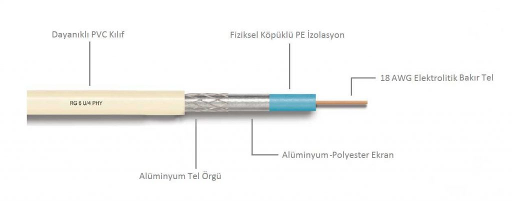 Anten Kablosu RG6-U4-Alu