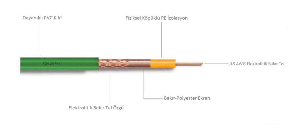 Anten Kablosu RG6-U6 Bak
